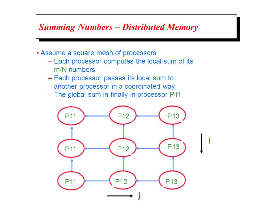 Summing Numbers – Distributed Memory