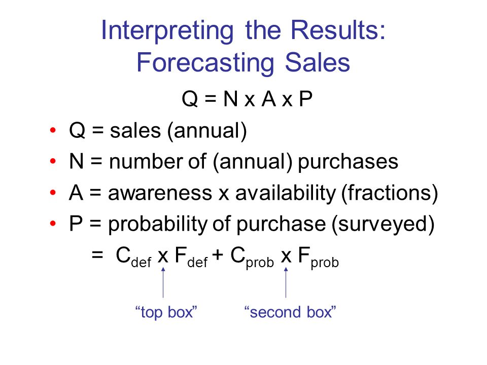 Interpreting the Results: Forecasting Sales