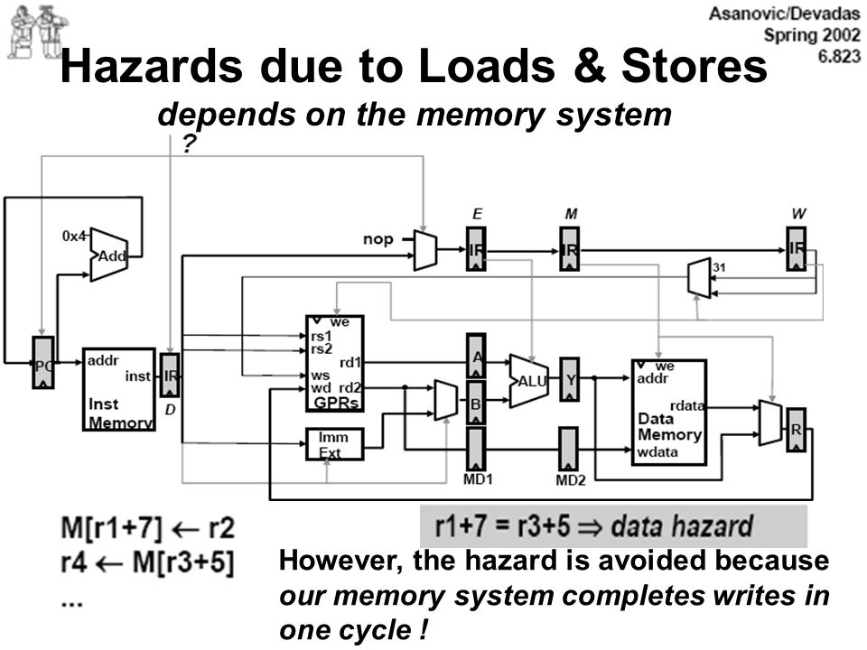Hazards due to Loads & Stores depends on the memory system