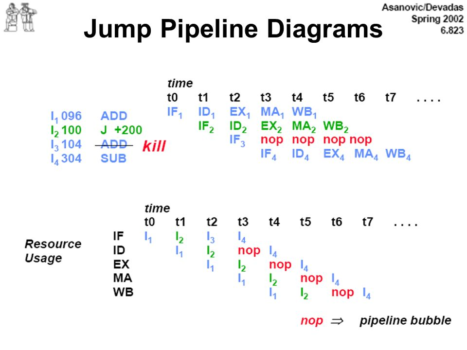 Jump Pipeline Diagrams