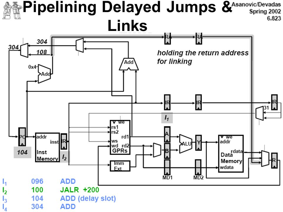 Pipelining Delayed Jumps & Links