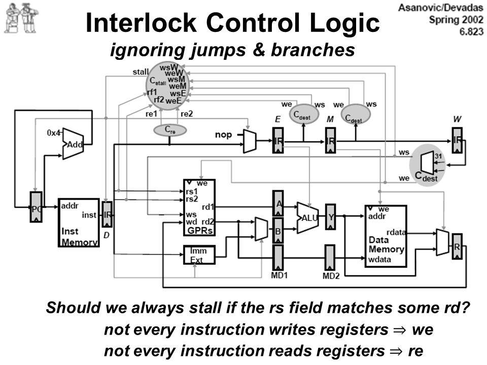Interlock Control Logic ignoring jumps & branches