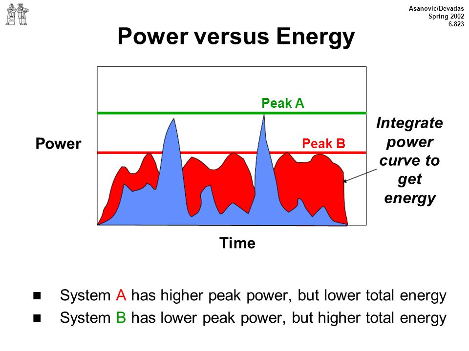 Power versus Energy Integrate power curve to get Power energy Time