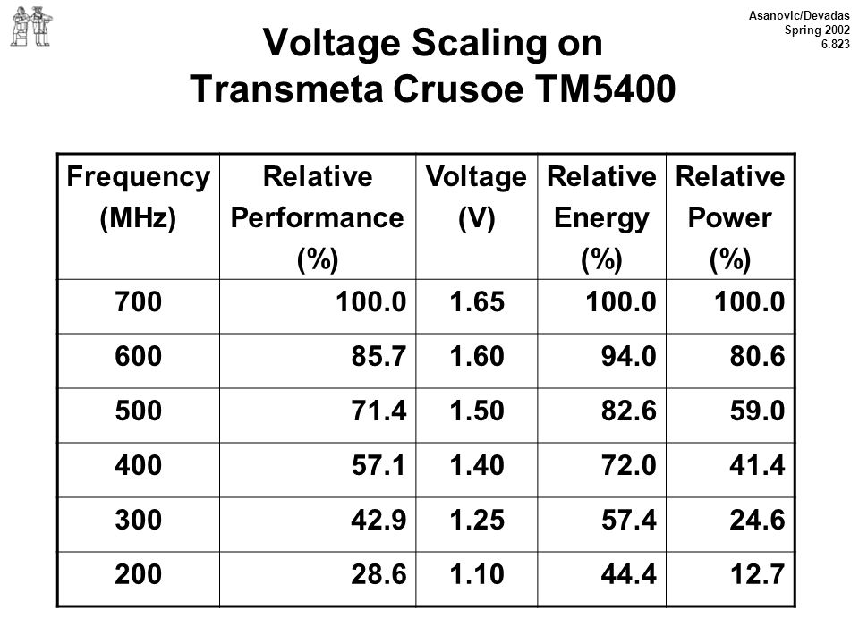 Voltage Scaling on Transmeta Crusoe TM5400