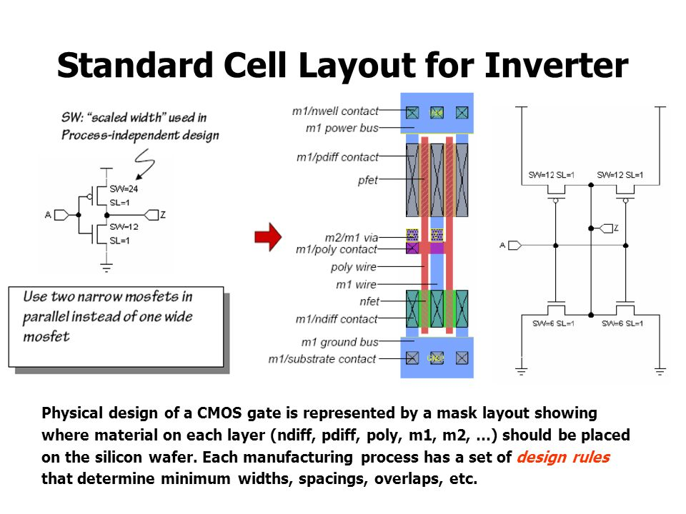 Standard Cell Layout for Inverter