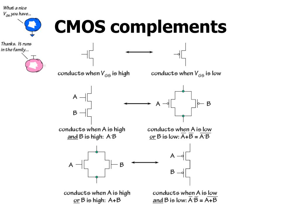 CMOS complements