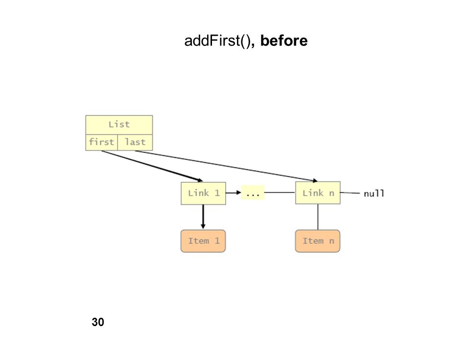 addFirst(), before 30