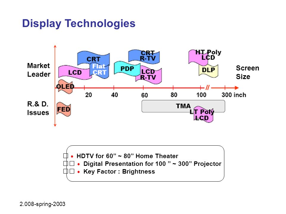 Display Technologies Market Screen Leader Size R.& D. Issues