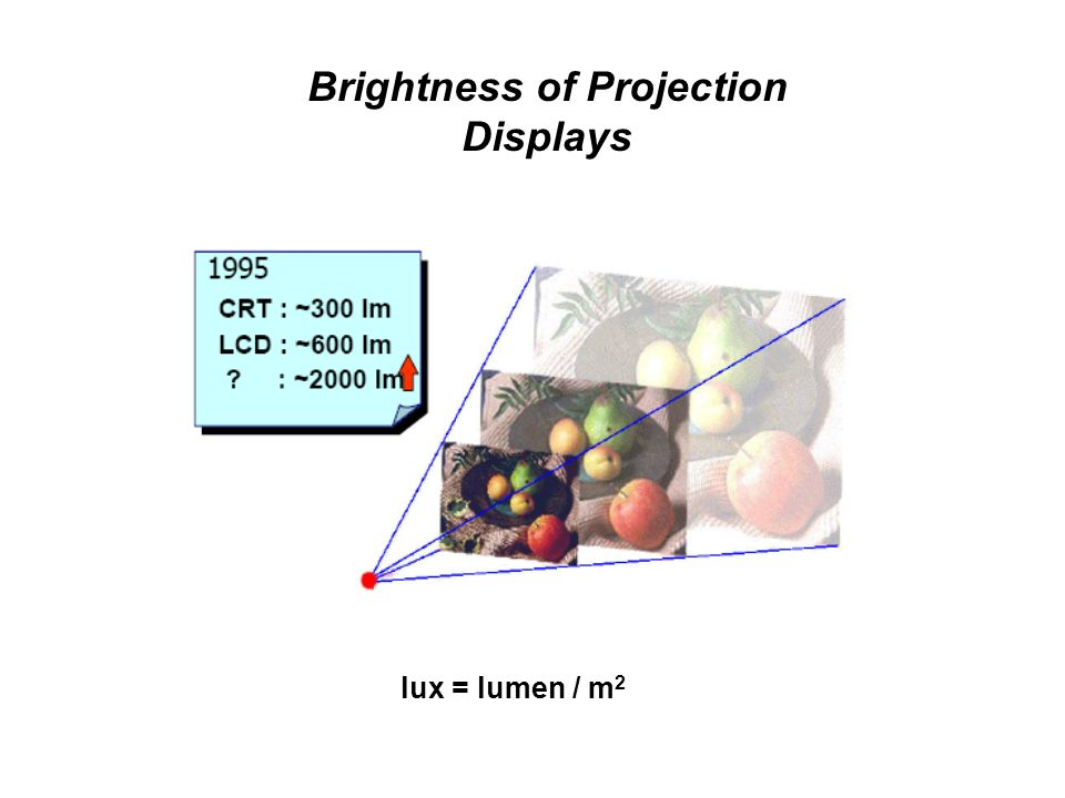 Brightness of Projection