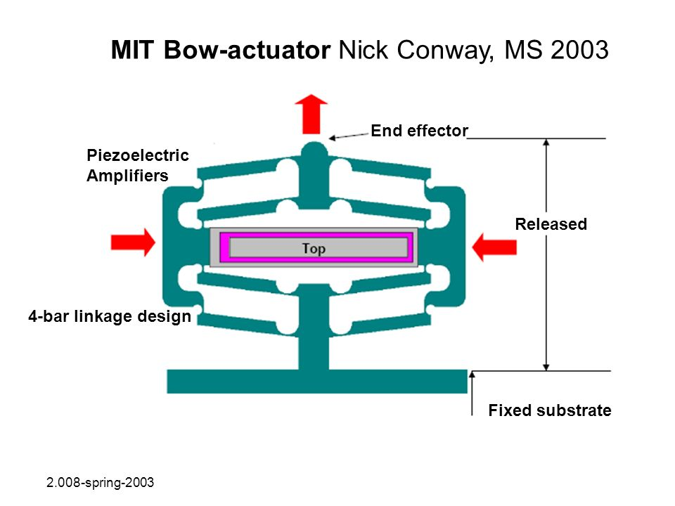 MIT Bow-actuator Nick Conway, MS 2003