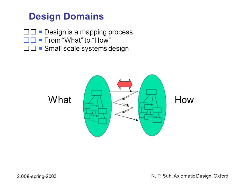 Design Domains What How 􀂄  Design is a mapping process