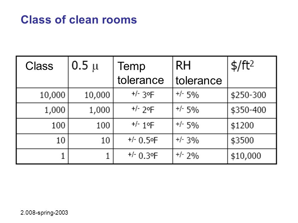 Class of clean rooms Class Temp tolerance tolerance 2.008-spring-2003