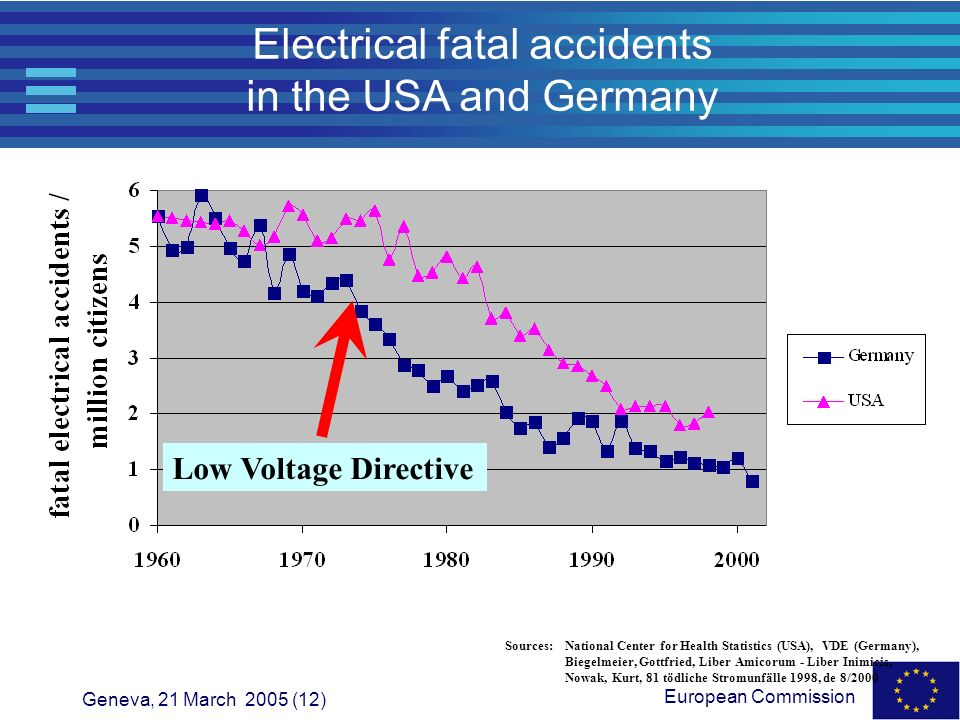 Electrical fatal accidents in the USA and Germany