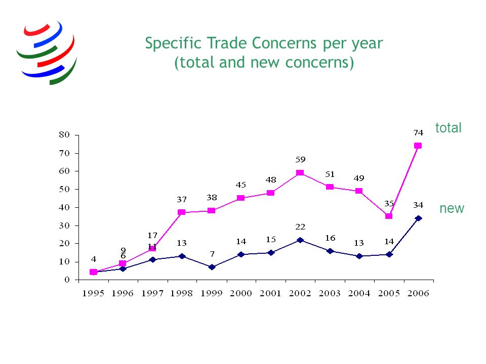 Specific Trade Concerns per year (total and new concerns)
