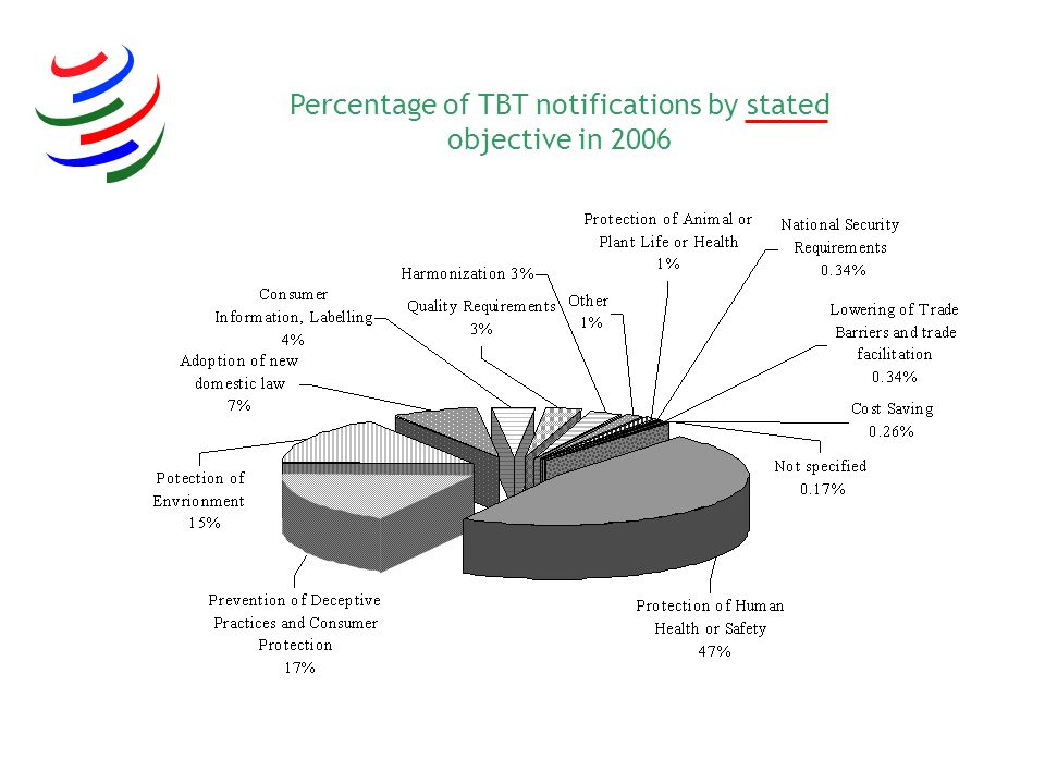 Percentage of TBT notifications by stated objective in 2006