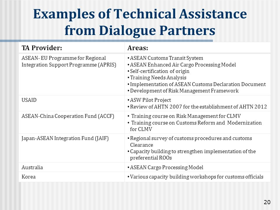 Examples of Technical Assistance from Dialogue Partners