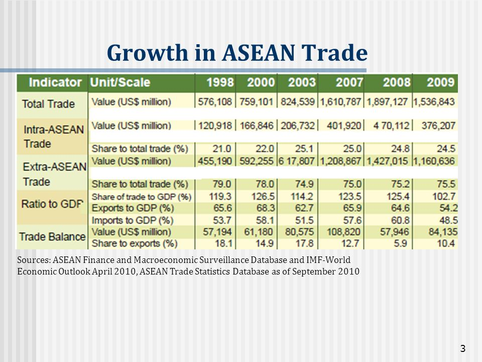 Growth in ASEAN Trade