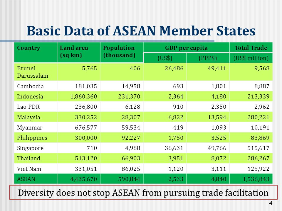 Basic Data of ASEAN Member States