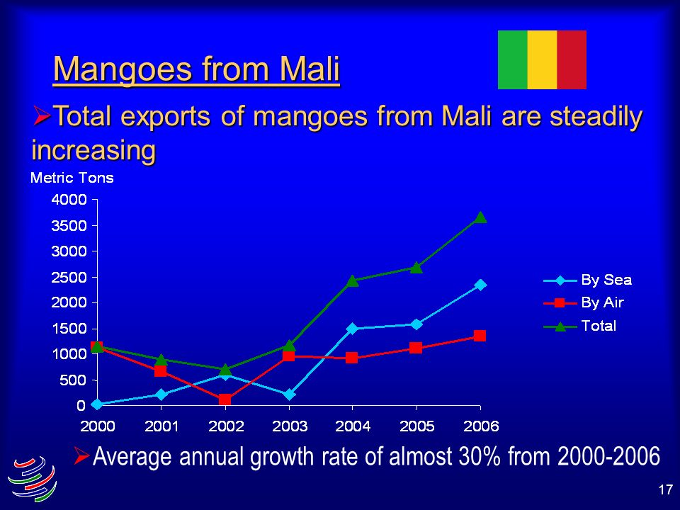 Mangoes from Mali Total exports of mangoes from Mali are steadily increasing.