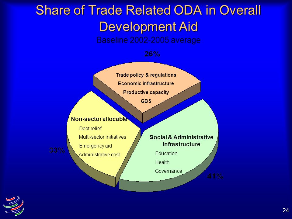 Share of Trade Related ODA in Overall Development Aid Baseline 2002-2005 average