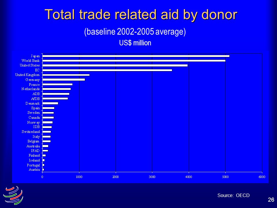 Total trade related aid by donor