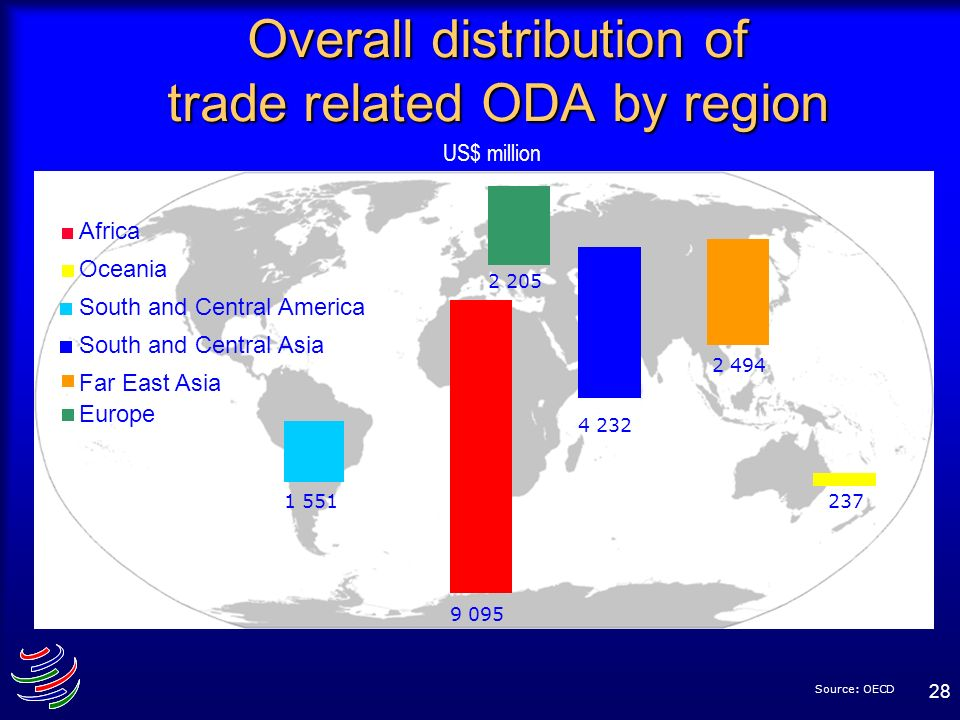 Overall distribution of trade related ODA by region