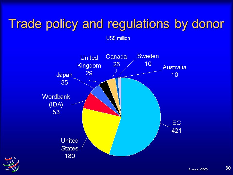 Trade policy and regulations by donor