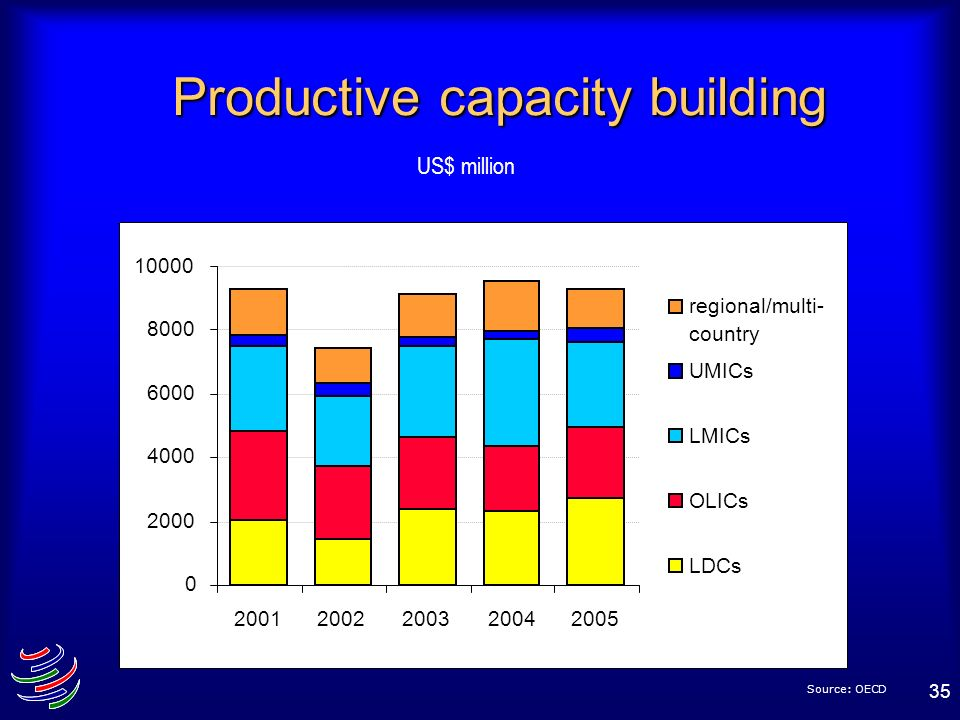 Productive capacity building