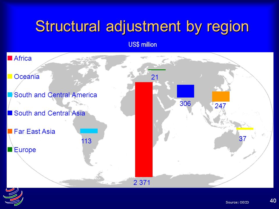 Structural adjustment by region