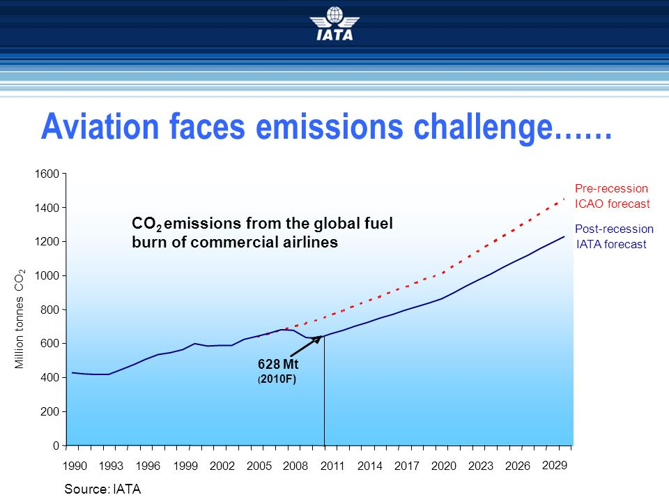 Aviation faces emissions challenge……