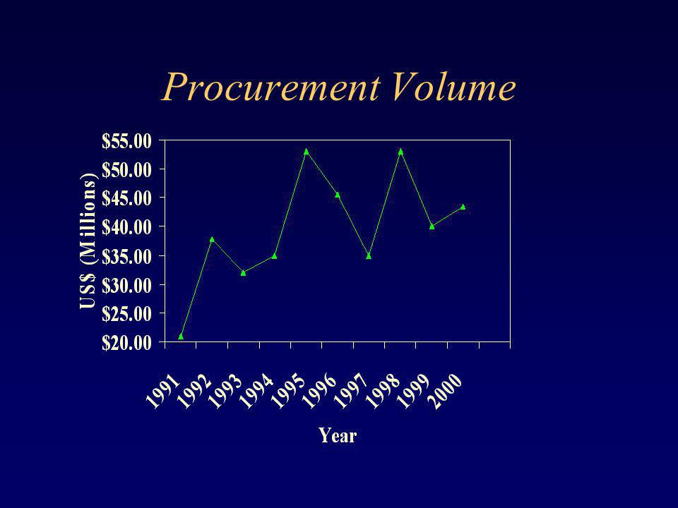 Procurement Volume