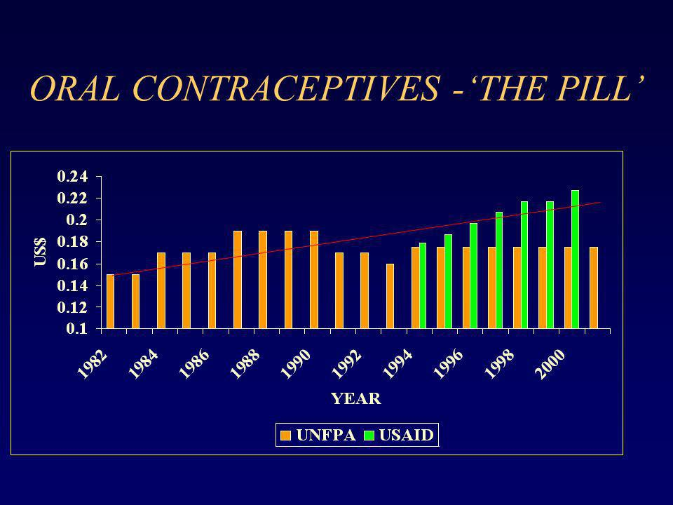 ORAL CONTRACEPTIVES -'THE PILL'