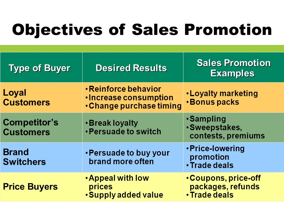 sales promotion review question Sales promotion – an effective tool for marketing of consumer products the practice of sales promotion has been in existence for a longtime by people sales promotion is a compound word, and its activities make organisation to communicate directly with potential customers.