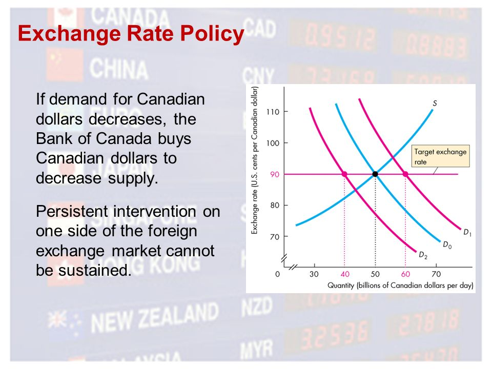 Exchange Rate Policy If Demand For Canadian Dollars Decreases The Bank Of Canada S