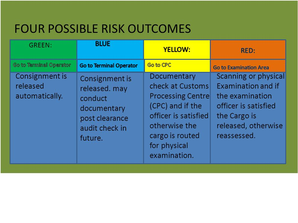 FOUR POSSIBLE RISK OUTCOMES