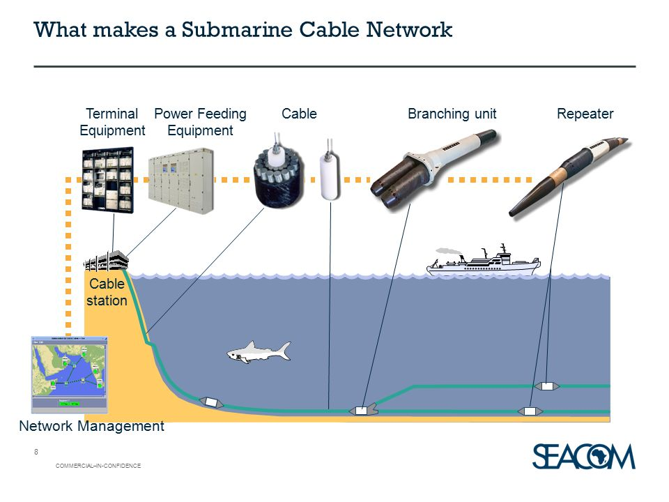 Submarine Cable System Functions & Repair - ppt video online