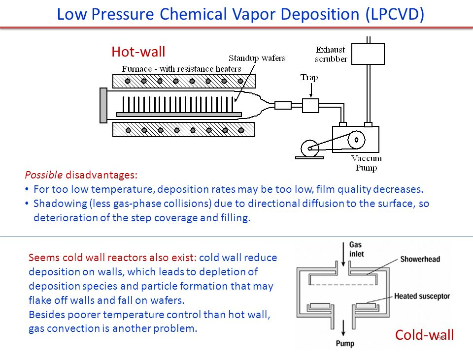 Chapter 9 Thin Film Deposition Ppt Download