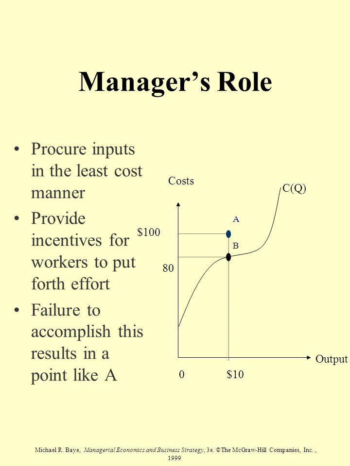 Manager's Role Procure inputs in the least cost manner