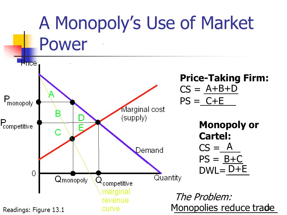 A Monopoly's Use of Market Power