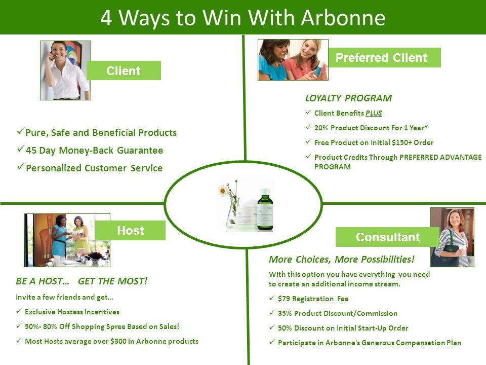 THE ARBONNE PRODUCT ADVANTAGE - ppt download