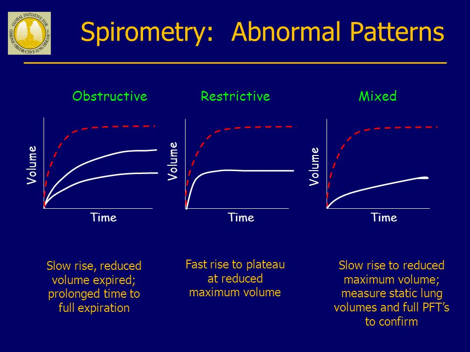 Spirometry: Abnormal Patterns