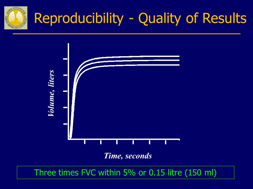 Reproducibility - Quality of Results