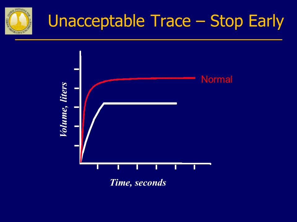 Unacceptable Trace – Stop Early