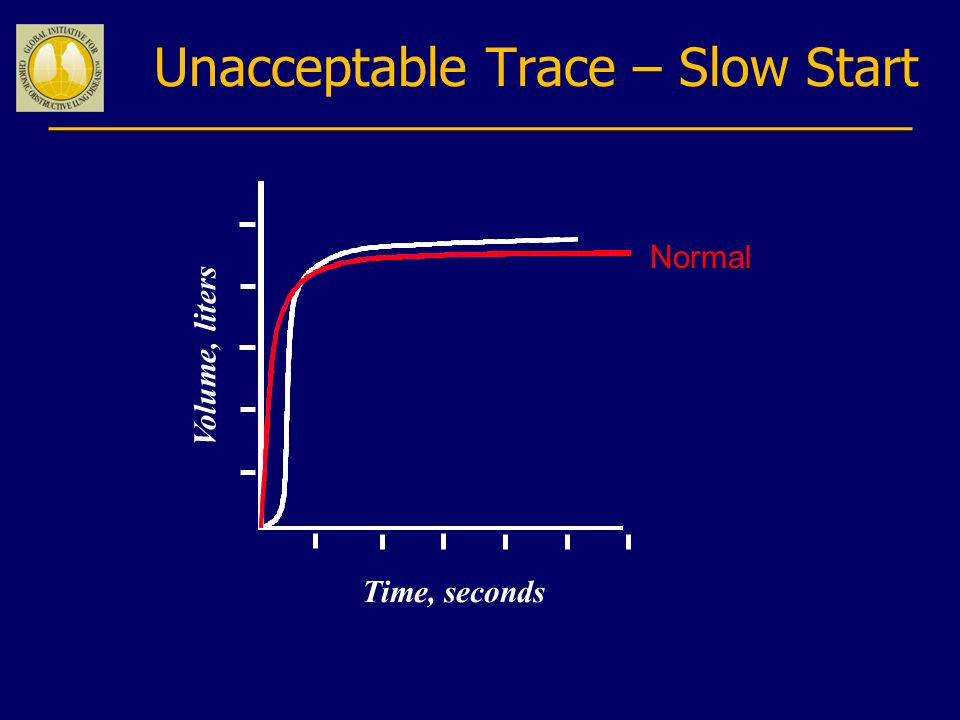 Unacceptable Trace – Slow Start