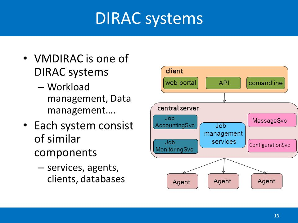 DIRAC systems VMDIRAC is one of DIRAC systems