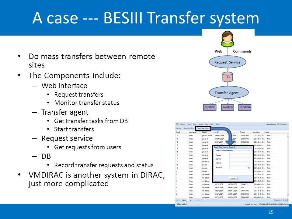 A case --- BESIII Transfer system