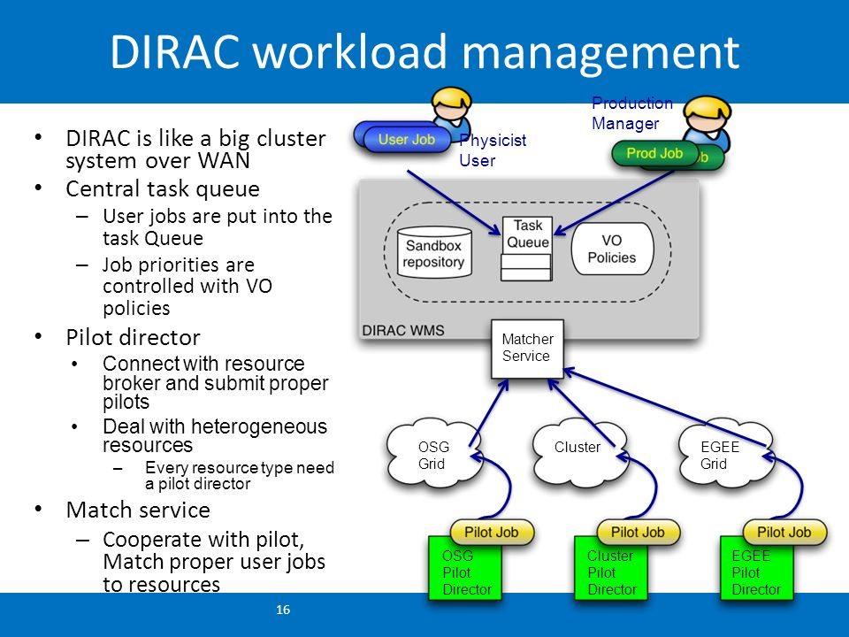 DIRAC workload management