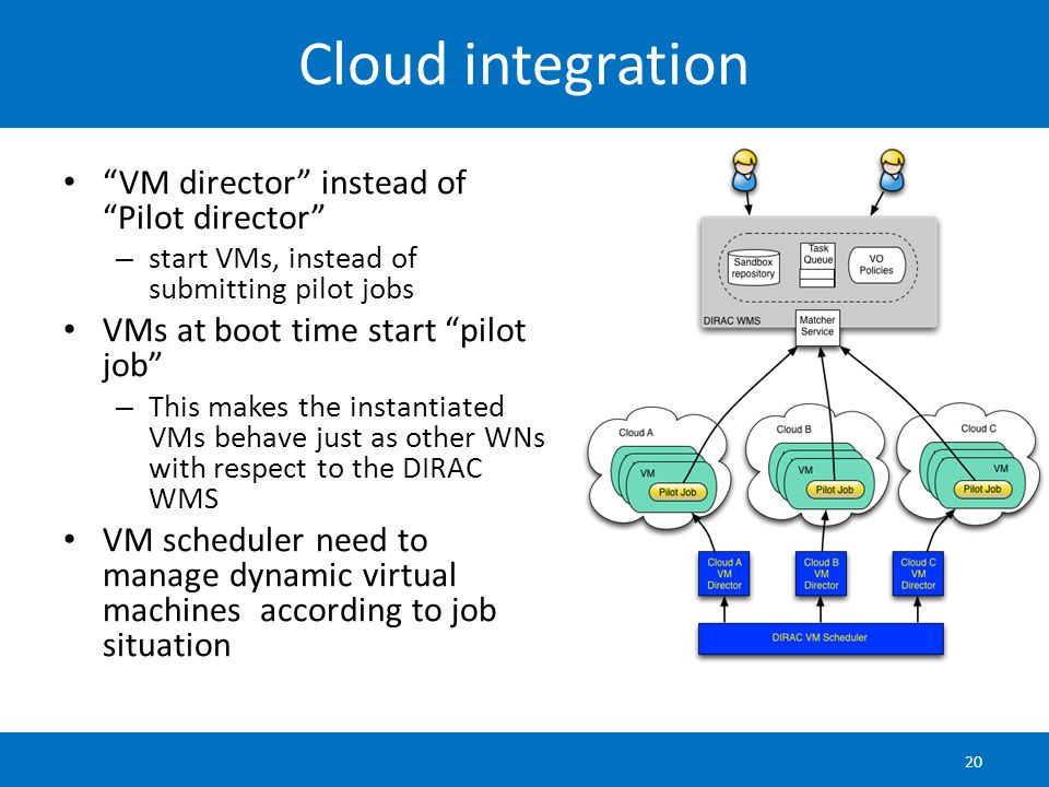 Cloud integration VM director instead of Pilot director