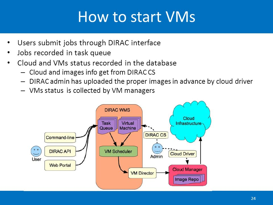 How to start VMs Users submit jobs through DIRAC interface