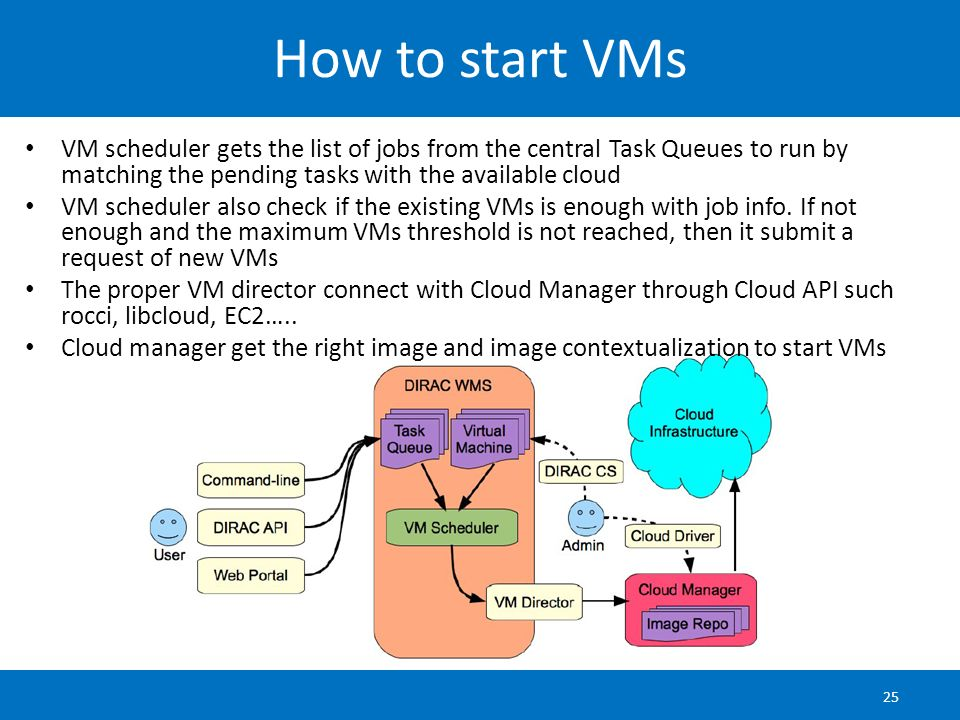 How to start VMs VM scheduler gets the list of jobs from the central Task Queues to run by matching the pending tasks with the available cloud.
